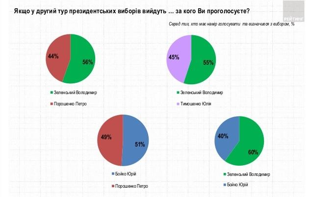 Рейтинг Зеленского продолжает падать, но он все еще в лидерах – соцопрос