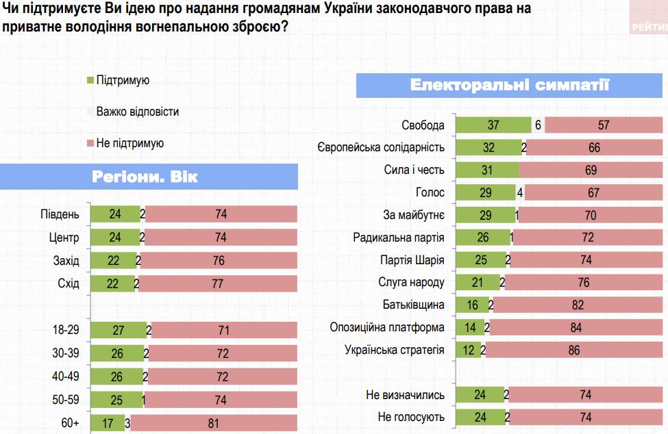Большинство украинцев не поддерживает легализацию оружия – опрос Группы Рейтинг