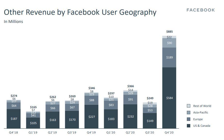 Доходы Facebook по регионам. (Скриншот из отчета за IV квартал 2020)