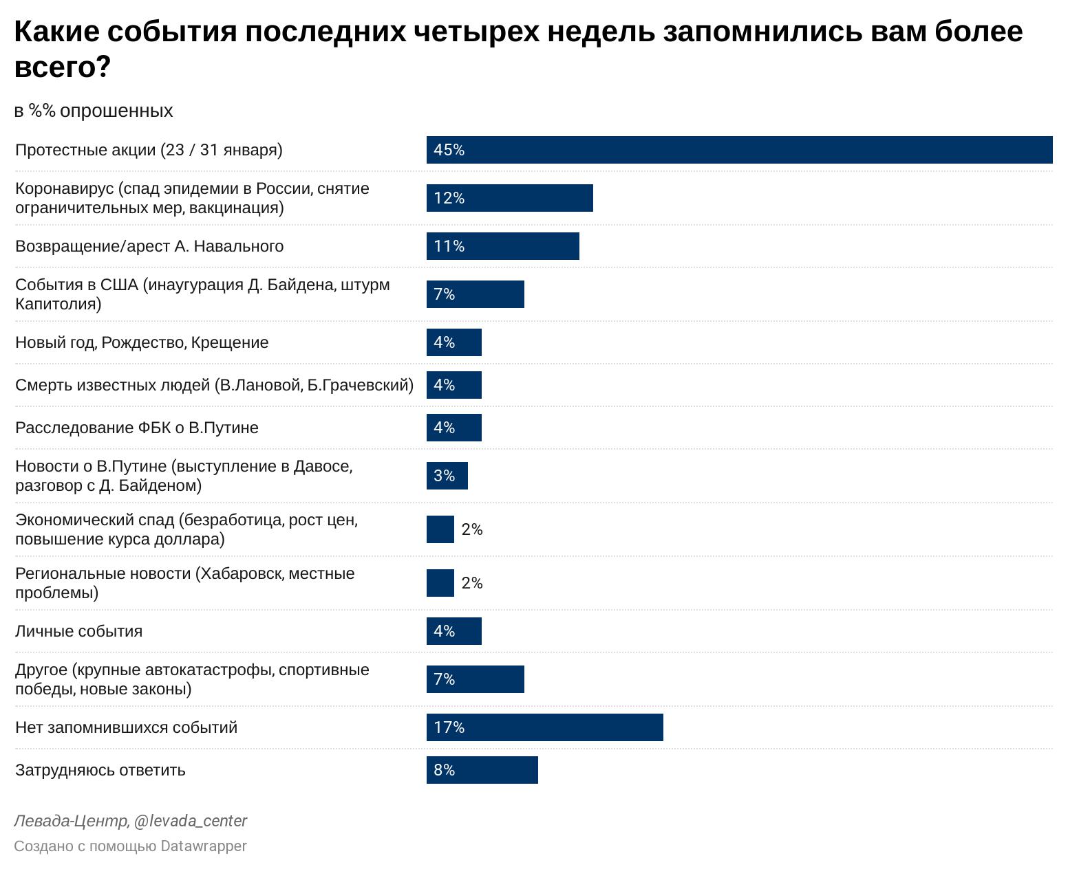 Протесты в поддержку Навального стали событием месяца для россиян – опрос Левада-Центра