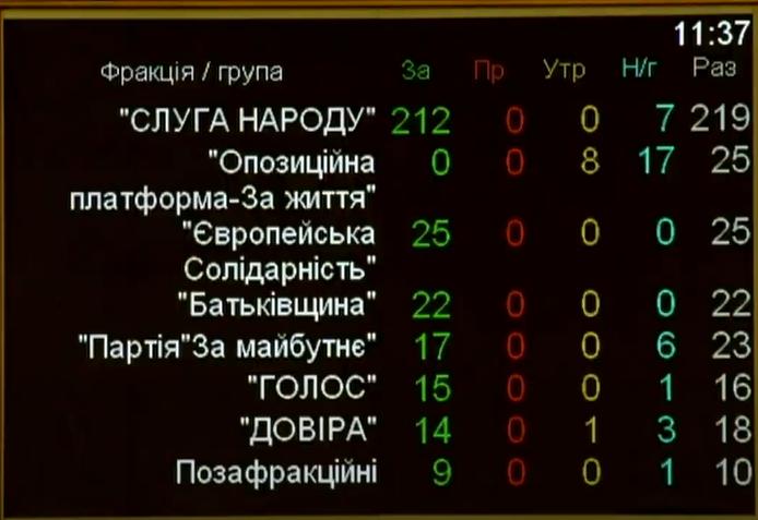 Возвращение Крыма объединило все партии Верховной Рады. Не голосовала только ОПЗЖ