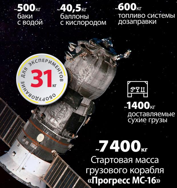 Иллюстрация: Роскосмос