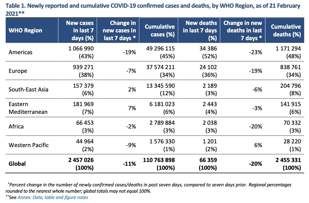 Мировая статистика по ситуации с COVID-19 (Инфографика ВОЗ)