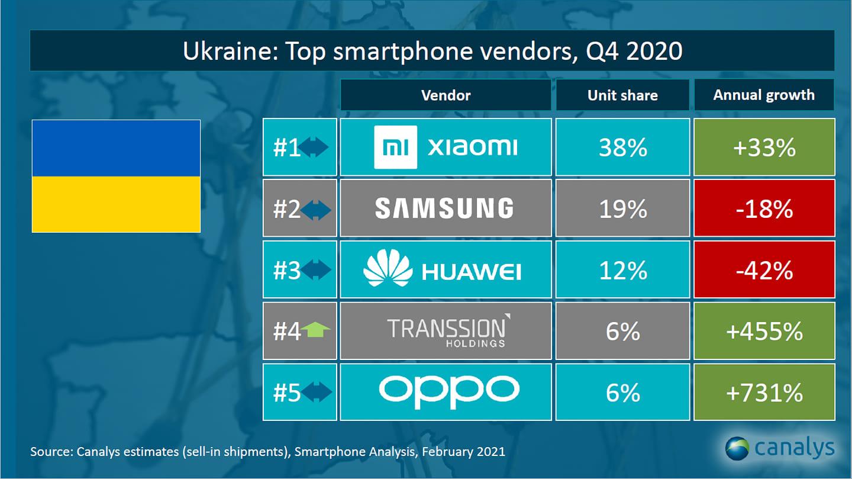 Украинский рынок смартфонов, IV квартал 2020. (Данные: Canalys)