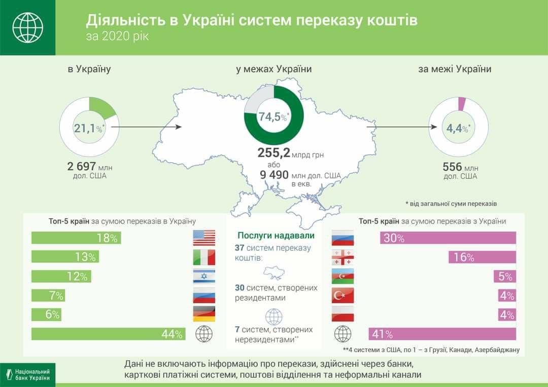 Украинцы больше всего денег переводят в Россию. Получают из США