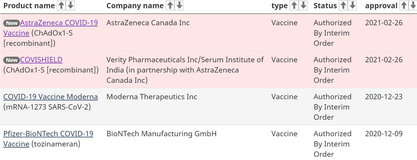 Канада купила вакцину Covishield, показала все необходимые данные. Такую колют и в Украине