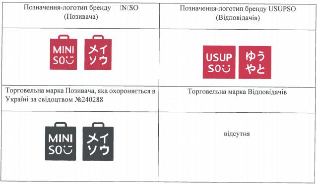 Китайские близнецы. Как сети MINISO и USUPSO воюют за украинских клиентов. Дошло до суда