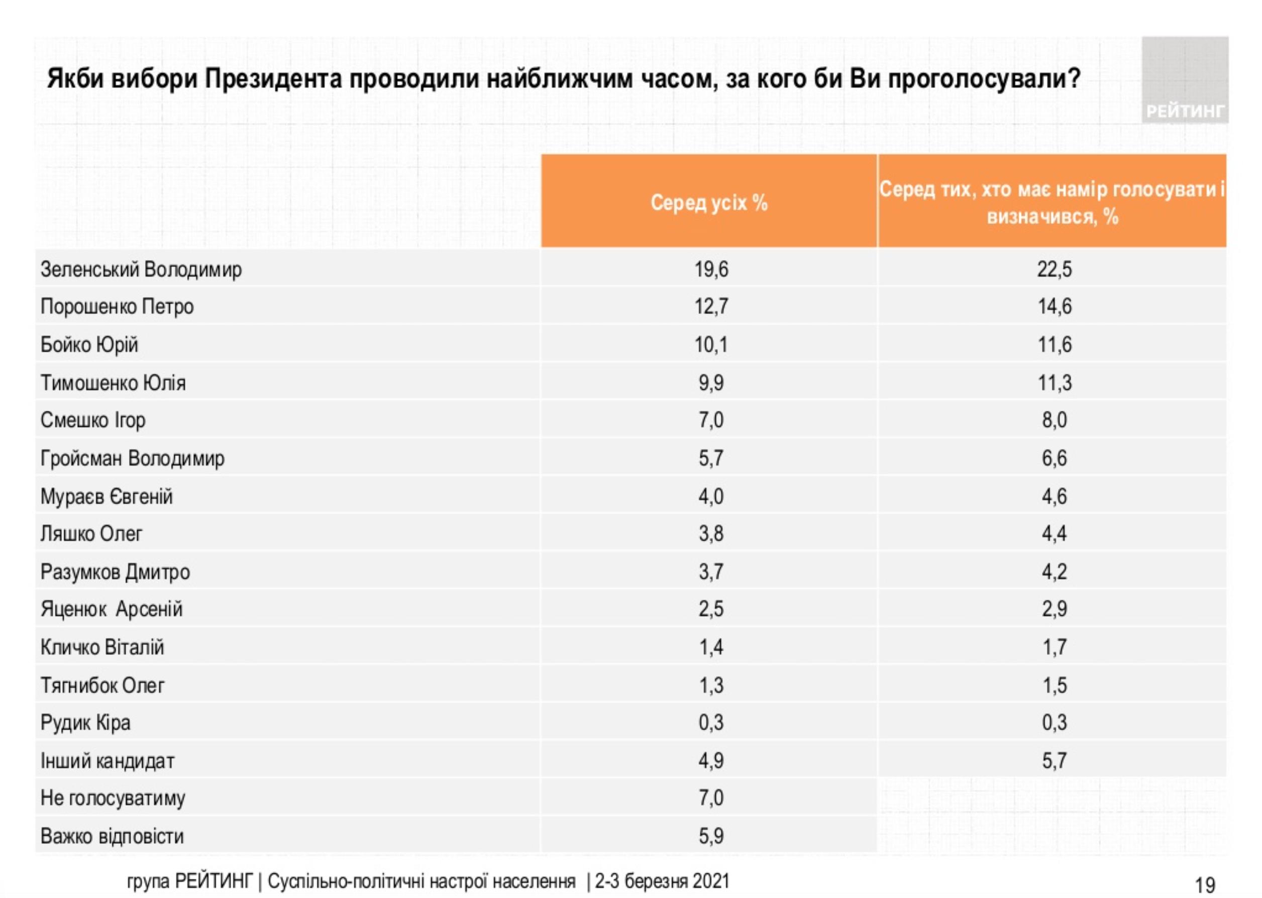 Зеленский лидирует в президентском рейтинге, за ним – Порошенко и Бойко – опрос Рейтинга