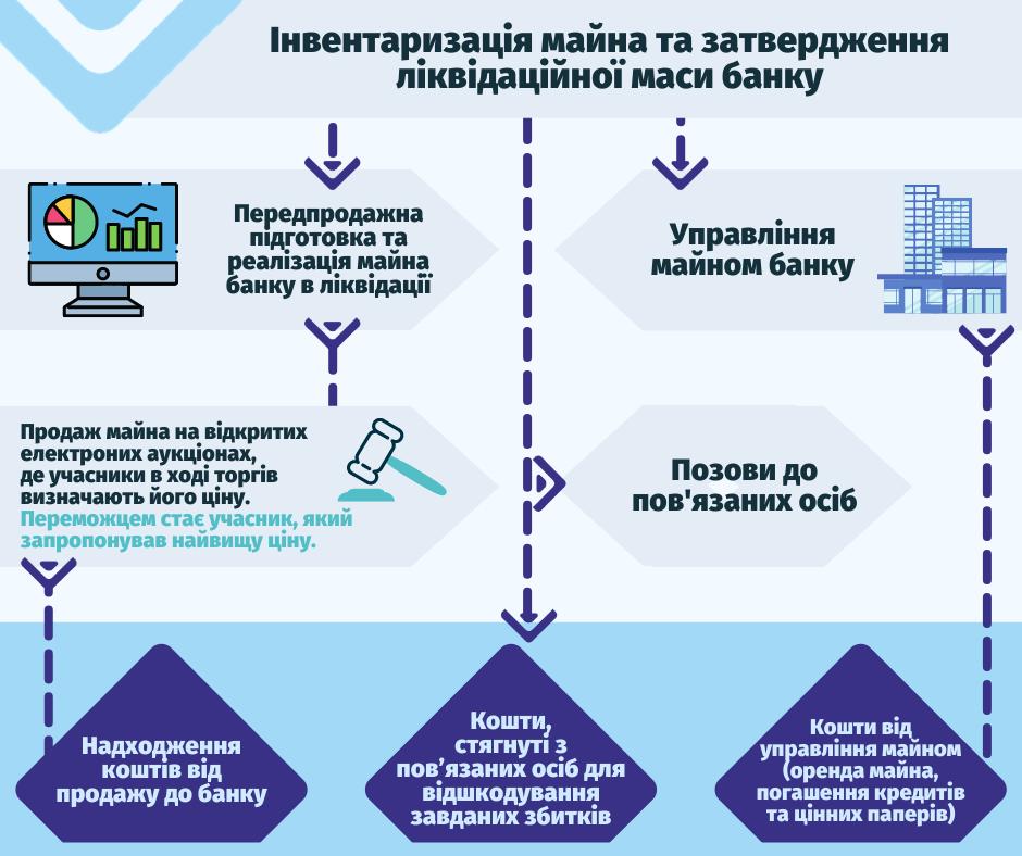 Інфографіка: ФГВФО