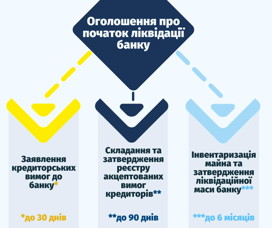 Інфографіка: Фонд гарантування вкладів фізосіб