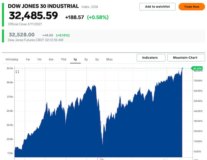 """""""План спасения Америки"""" от Байдена подстегнул рыночные индексы Dow Jones и S&P 500"""