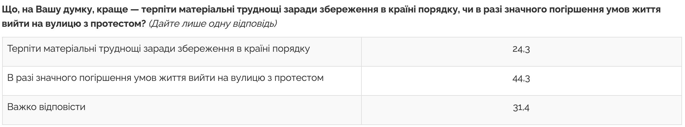 В протестах готовы участвовать около 40% украинцев, в основном из-за повышения цен – опрос