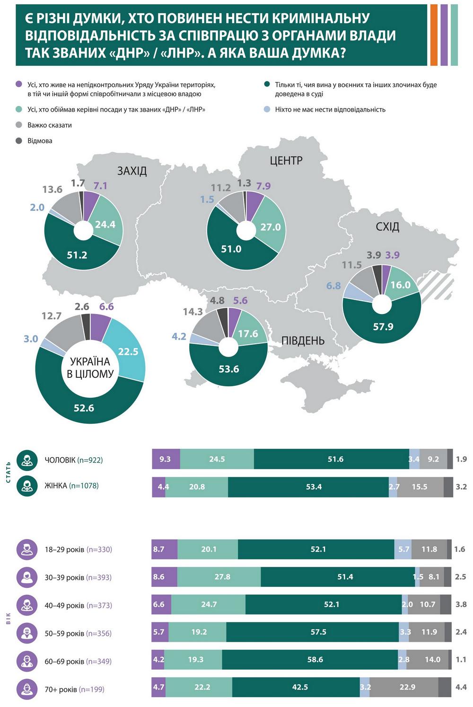 Украинцы считают жителей Донбасса жертвами конфликта и ждут суда над преступниками – опрос