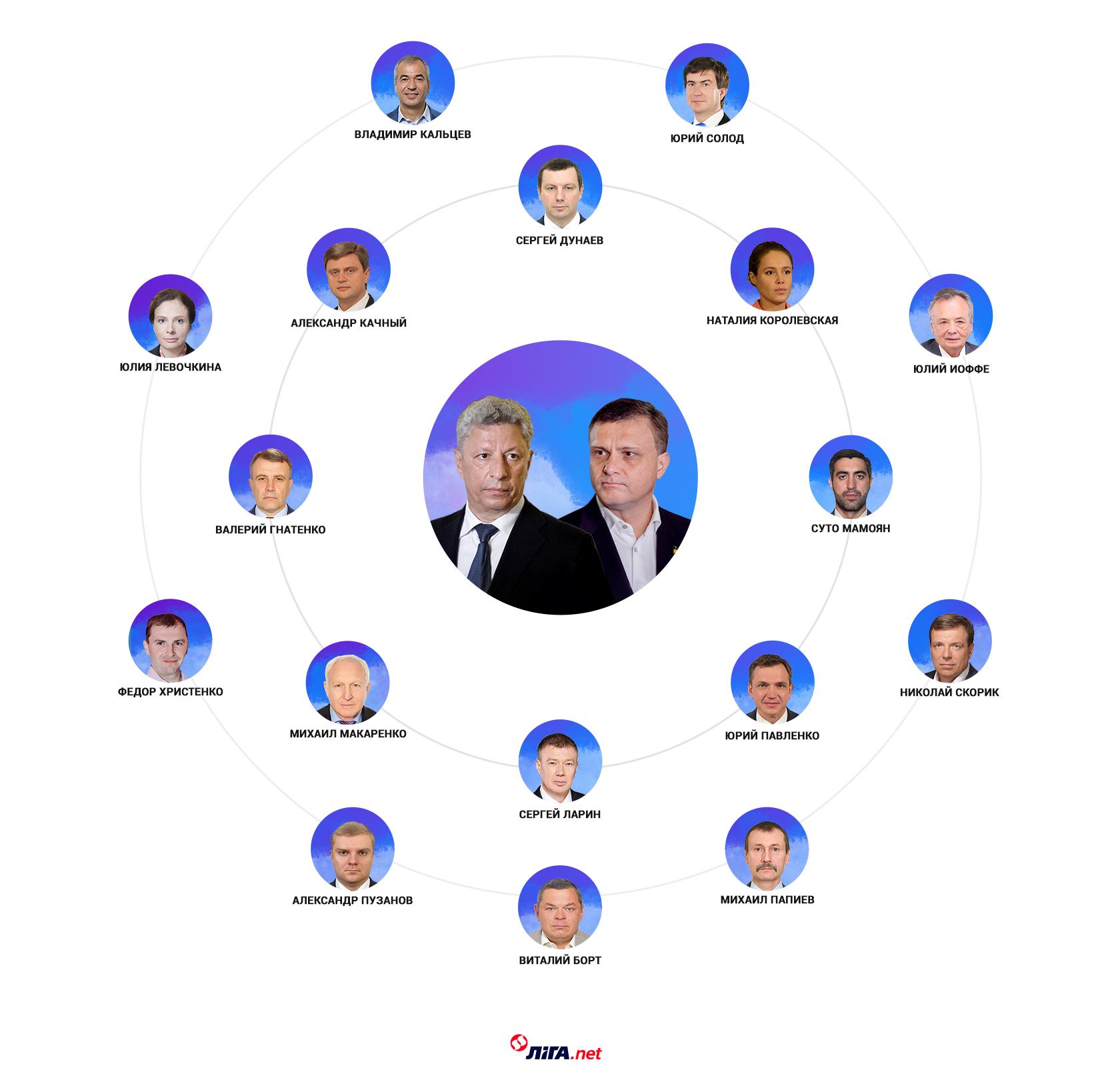 Группа Бойко-Левочкина (инфографика – LIGА.net)