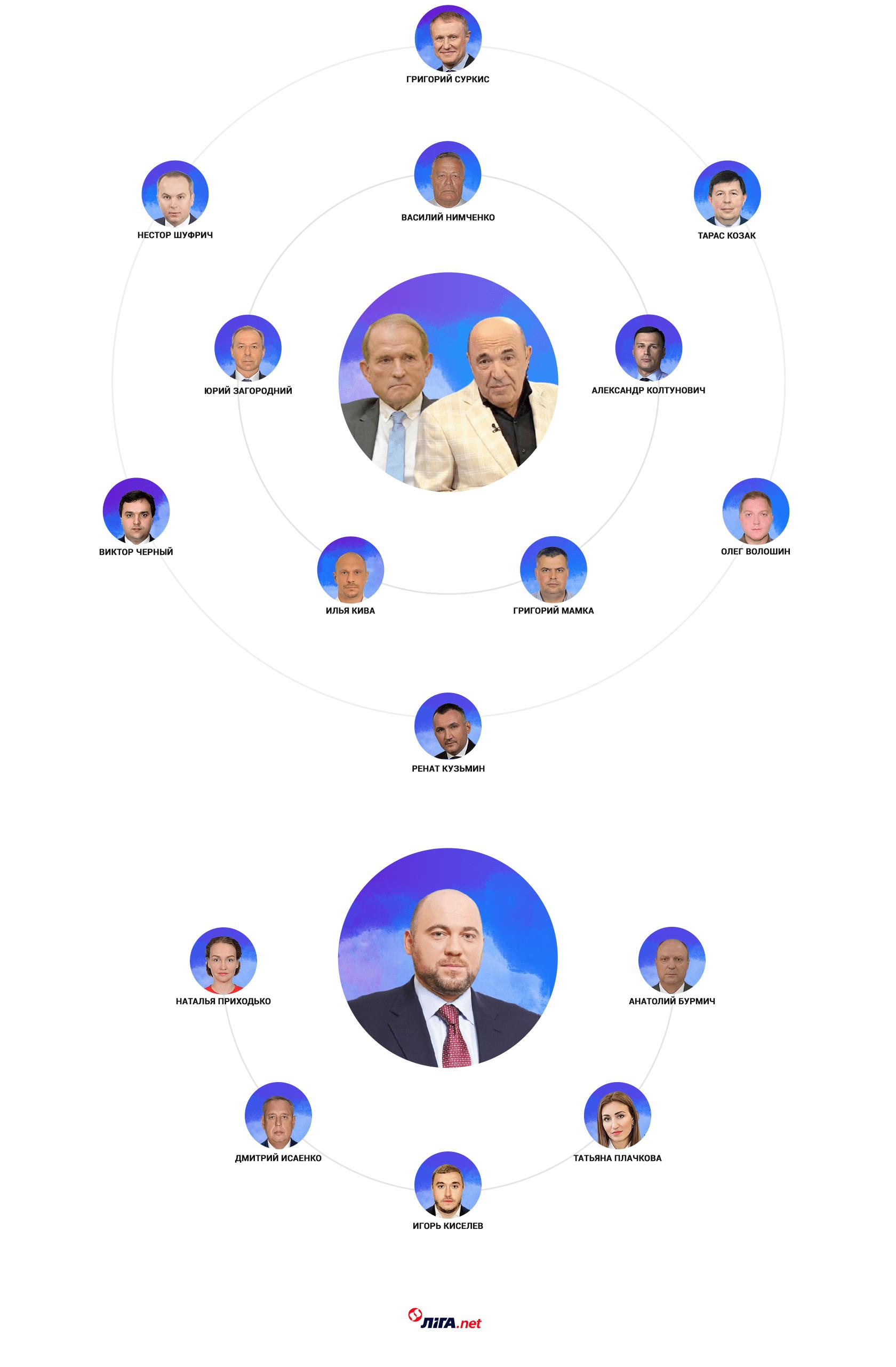 Группы Медведчука-Рабиновича и Столара (инфографика – LIGA.net)