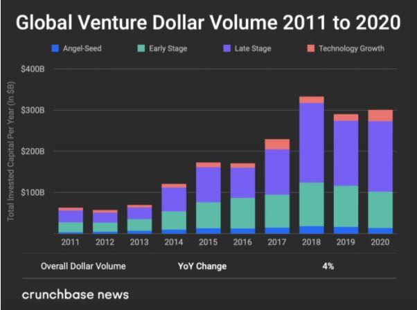 Объем глобальных венчурных инвестиций, 2011-2020 гг. (Источник: отчет Crunchbase.news)