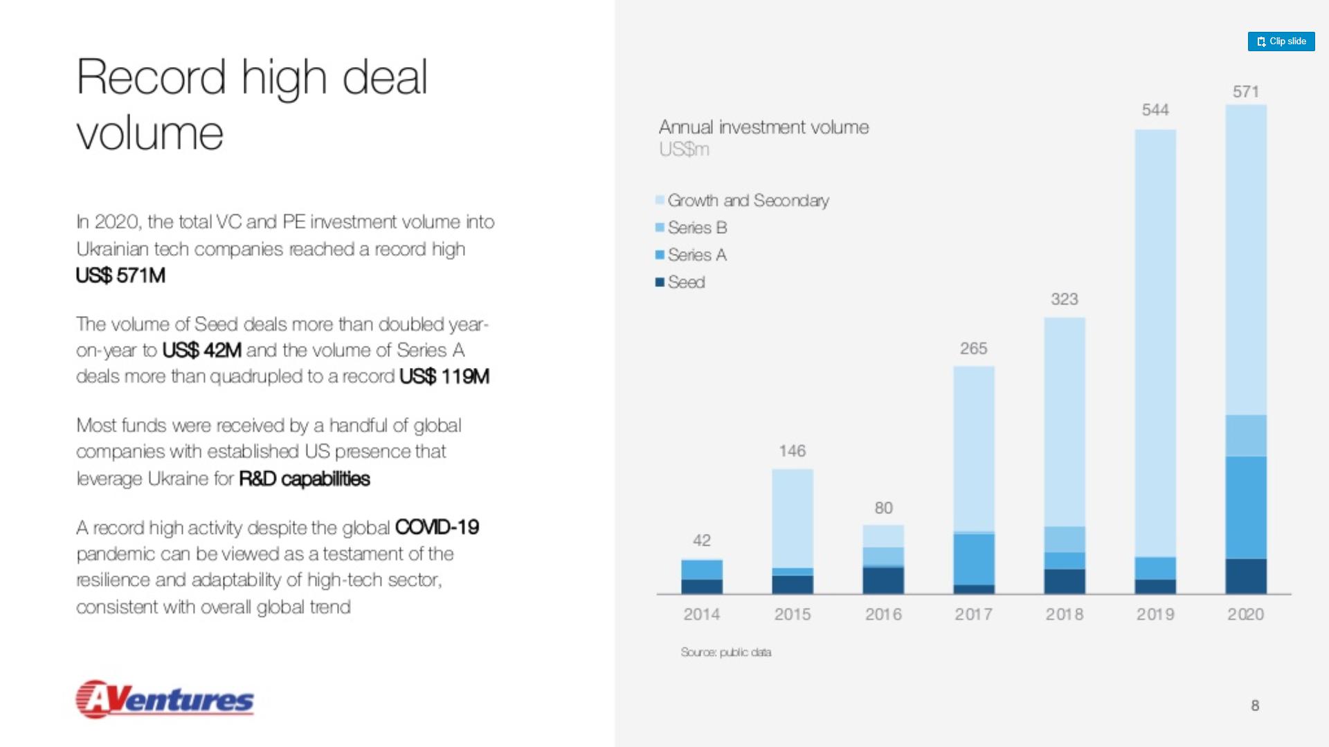 Динамика инвестиций в украинские стартапы на разных стадиях (Источник: Dealbook of Ukraine: 2021 Edition)
