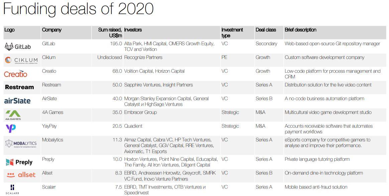 Крупнейшие сделки 2020 (Источник: Dealbook of Ukraine: 2021 Edition)