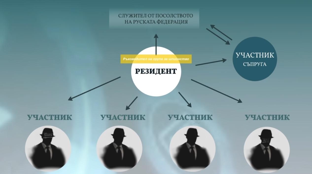 Шпионский скандал в Болгарии. Как Москва завербовала сразу целую семью и следила за НАТО