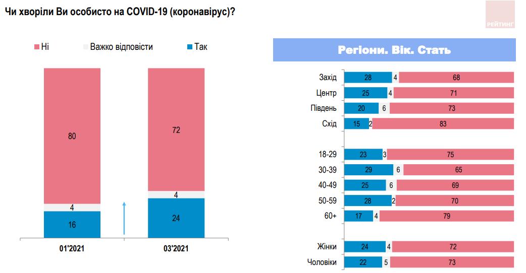 Большинство украинцев по-прежнему уверены, что не болели коронавирусом – опрос
