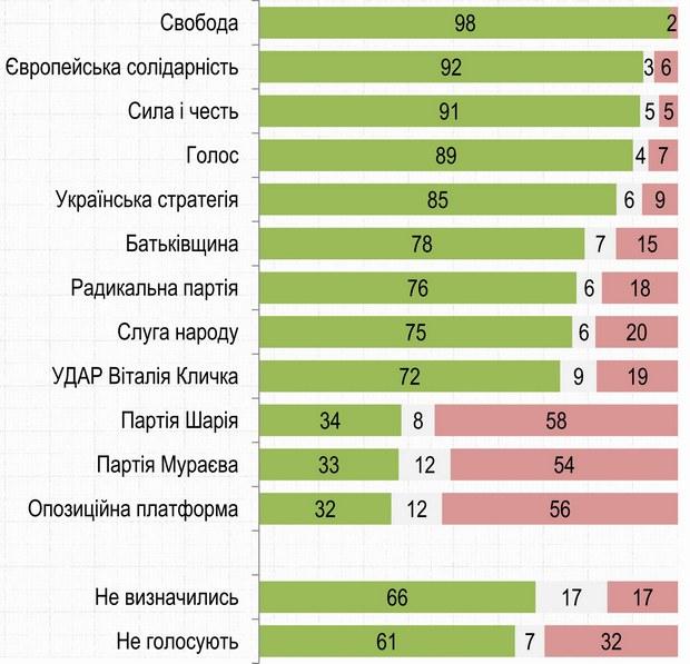 Чи вважаєте Ви Росію країною-агресором відносно України?
