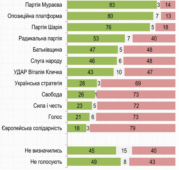Чи підтримуєте Ви ініціативу відновлення подачі води до тимчасово окупованого Криму?