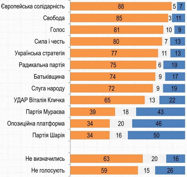 Як, на вашу думку, Україна повинна діяти у питанні Криму сьогодні – використовувати усі можливості для повернення Криму до складу України чи змиритись з переходом Криму до складу Росії?