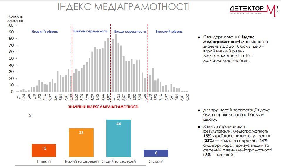 Только 8% украинцев имеют высокий уровень медиаграмотности – исследование