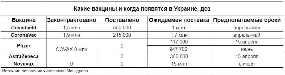Какими вакцинами (и когда) украинцев будут спасать от COVID-19. И сколько это стоит