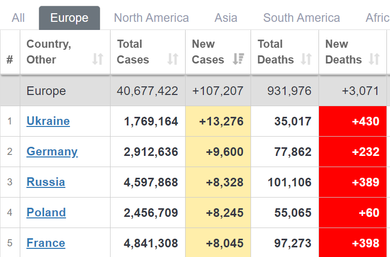 Украина вышла на первое место в Европе по суточной заболеваемости COVID-19 – Worldometers
