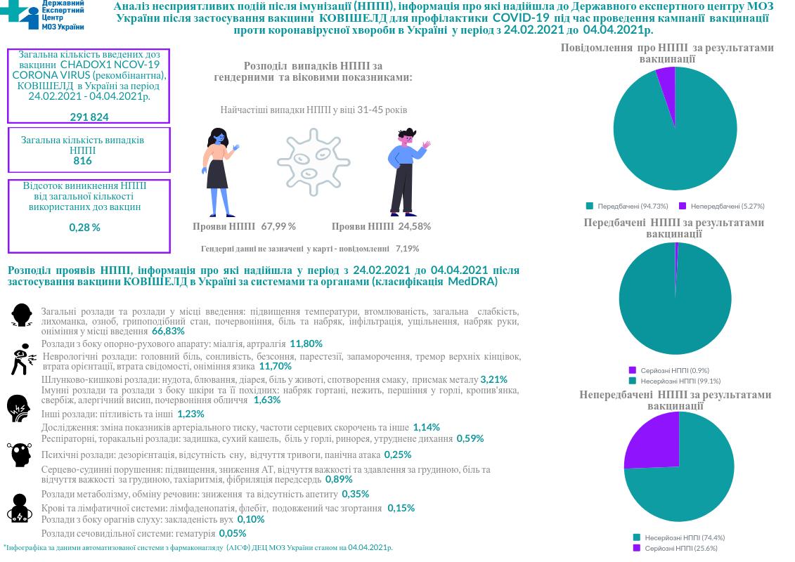 Побочные эффекты после вакцинации от COVID-19 (Инфографика МОЗ)