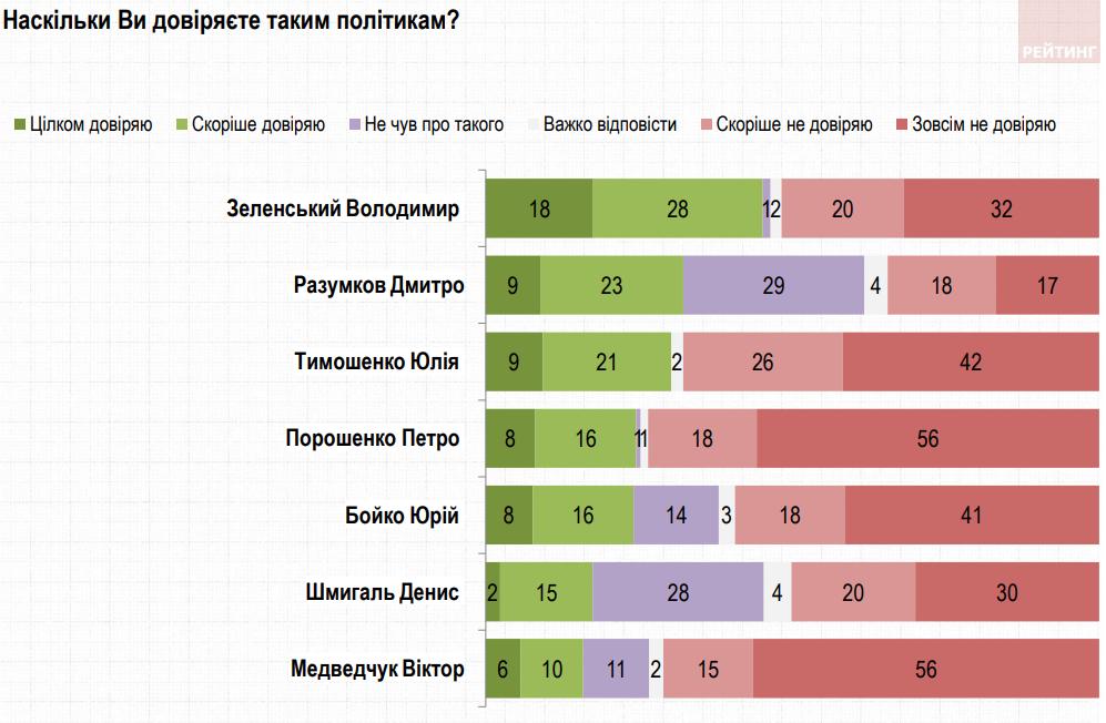 В рейтинге доверия к политикам лидирует Зеленский, на последнем месте Медведчук – Рейтинг