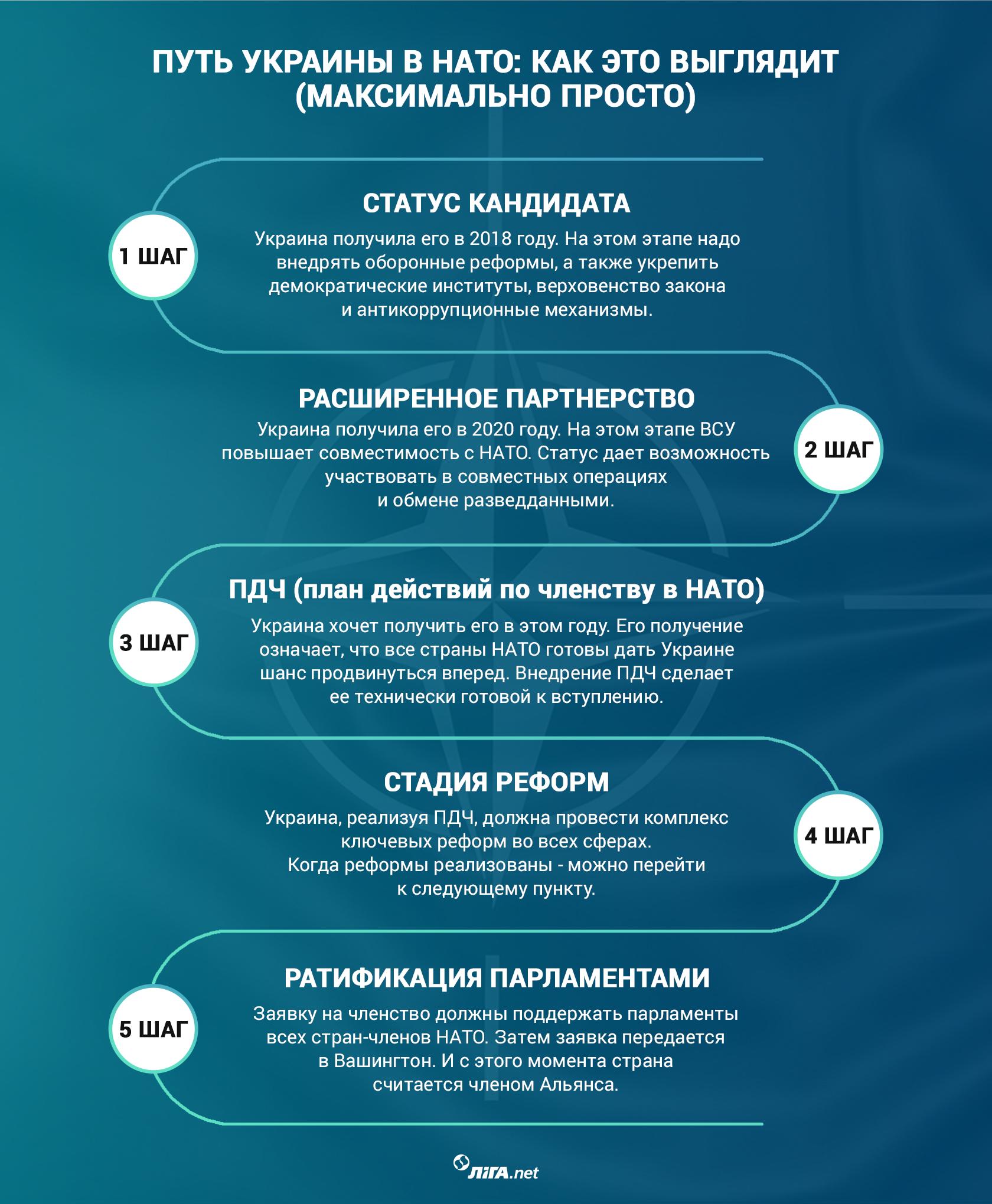 Путь Украины в НАТО. Что еще надо и где мы сейчас – максимально просто