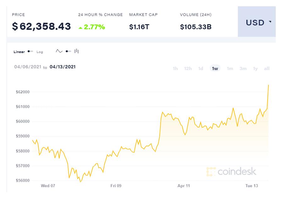 Bitcoin снова бьет рекорды благодаря IPO криптобиржи