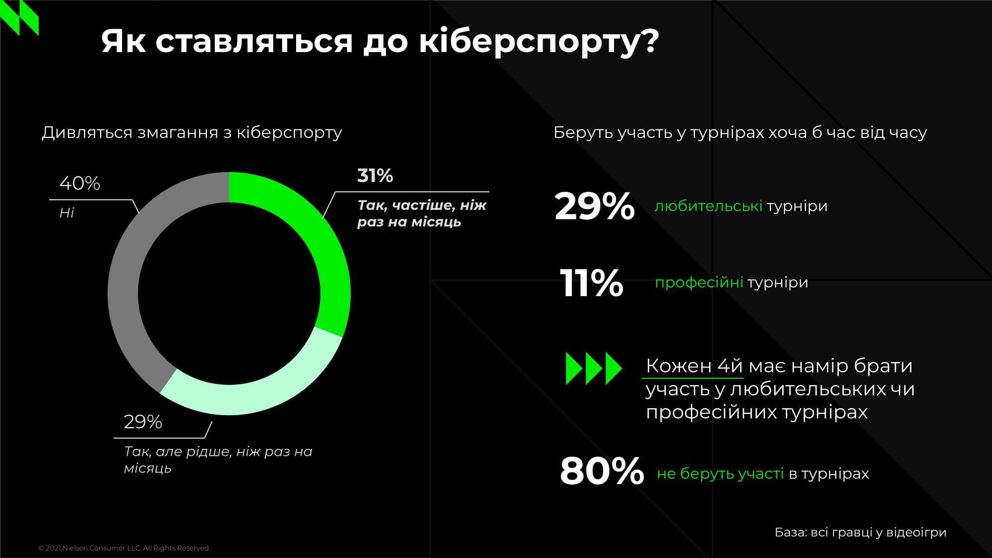 Инфографика: NielsenIQ
