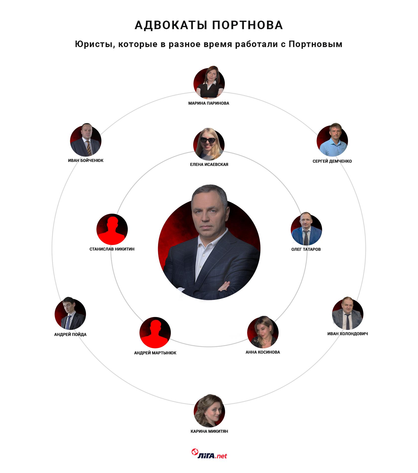 Адвокаты Портнова (коллаж – Алина Подлесная/LIGA.net)