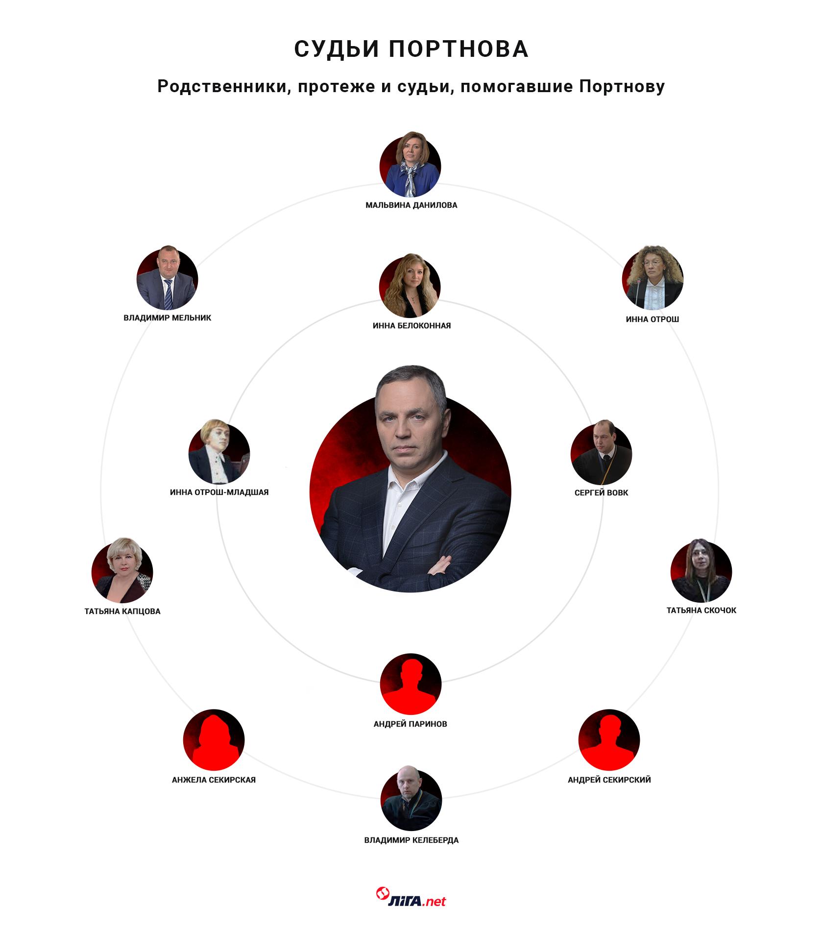 Судьи Портнова (коллаж – Алина Подлесная/LIGA.net)