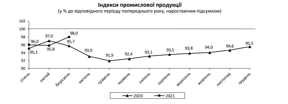 Промвиробництво України в березні вперше від початку року показало зростання