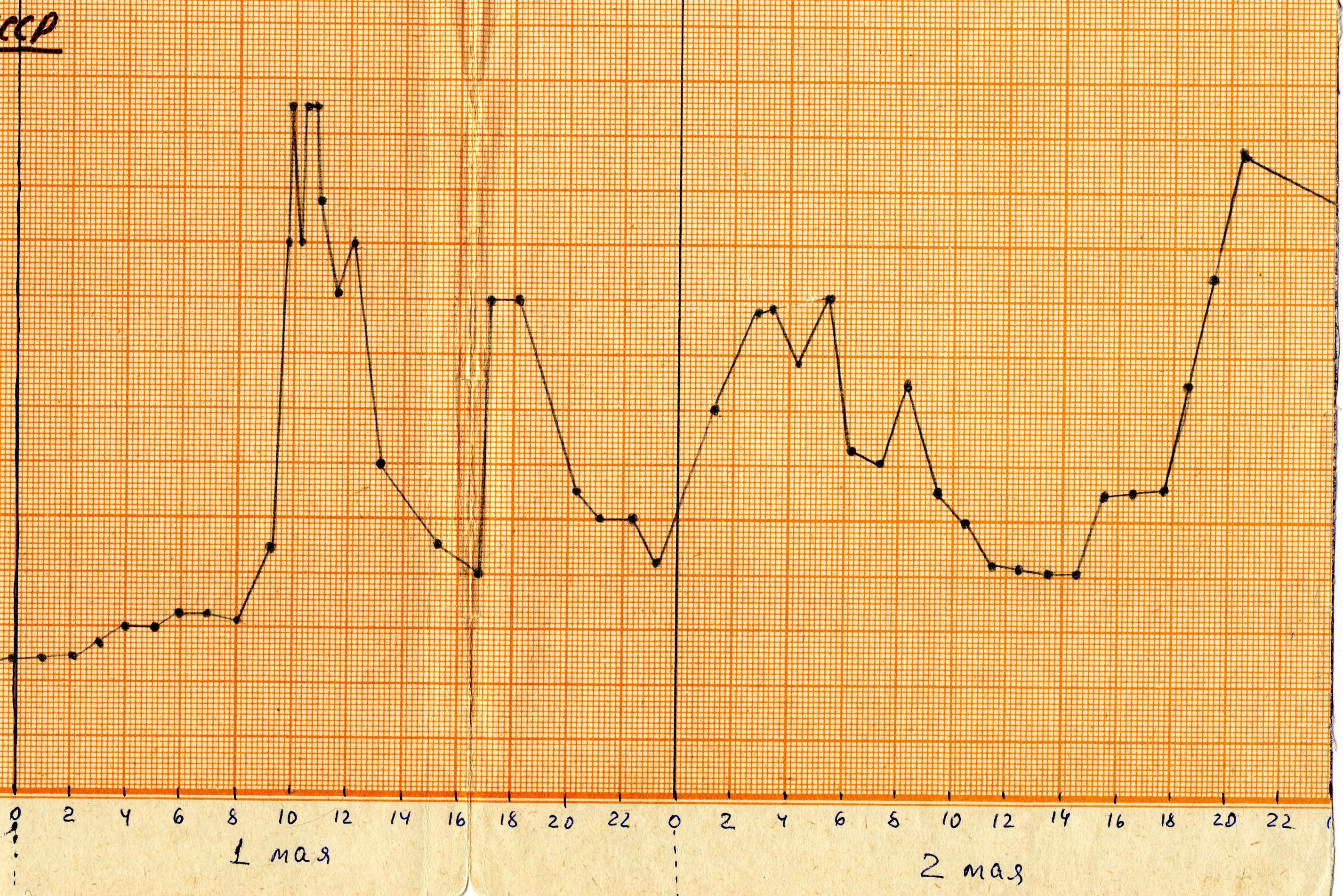 Нажмите на графике выше, чтобы увеличить
