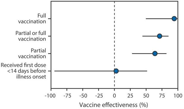 Схема: CDC