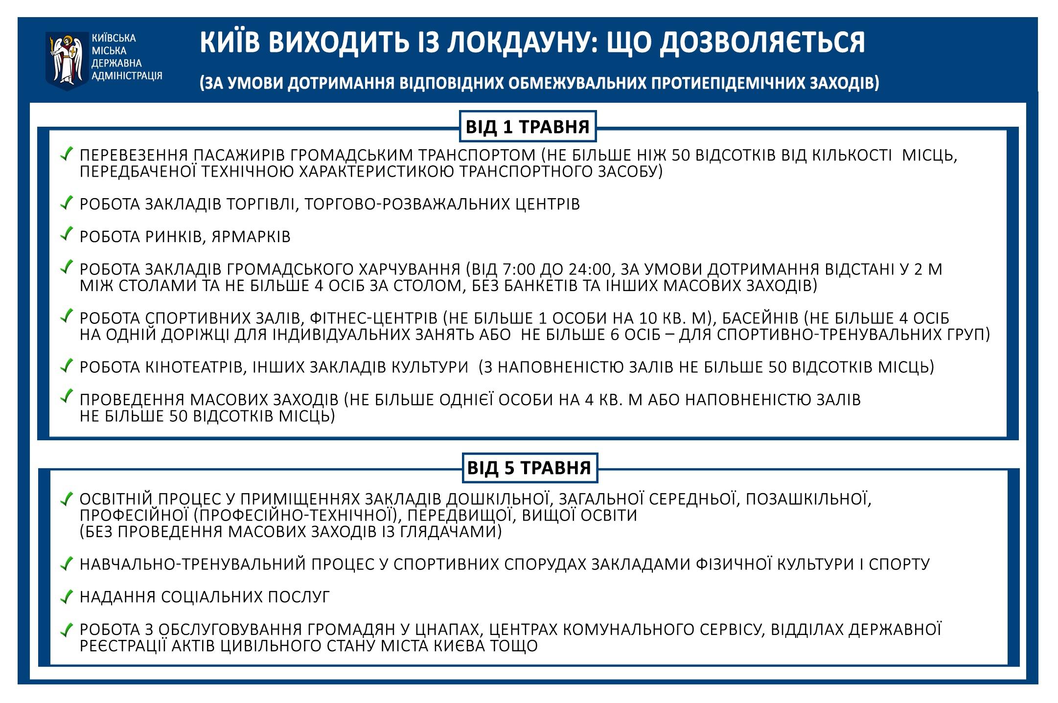 Київ виходить із локдауну: що буде дозволено і що заборонено з 1 травня – інфографіка