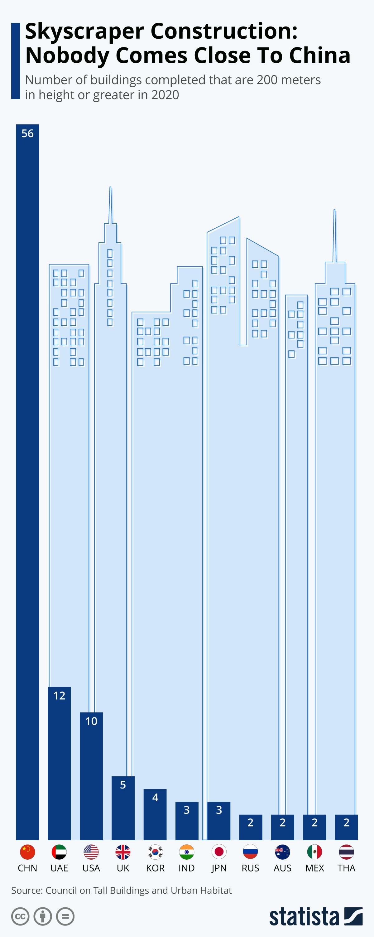 Количество построенных зданий высотой 200 м и более в 2020 году, инфографика и данные Statista.com