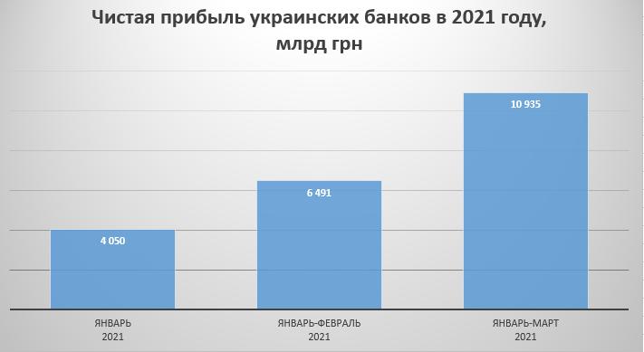Украинские банки за год потеряли 5 млрд грн чистой прибыли