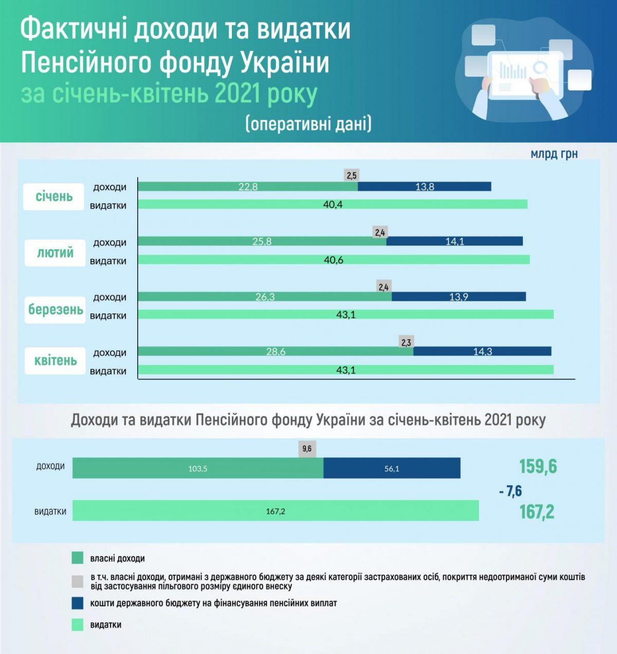 Деньги на выплату пенсий. Доходы Пенсионного фонда от ЕСВ выросли: инфографика