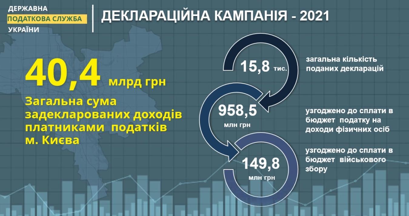 В Киеве стало почти на 300 миллионеров больше. Задекларировали доход на 37 млрд грн