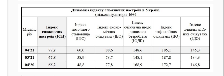 Потребительские настроения резко улучшились в апреле: украинцы уверены в росте экономики