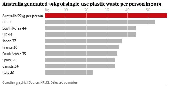 ТОП крупнейших загрязнителей нашей планеты пластиком