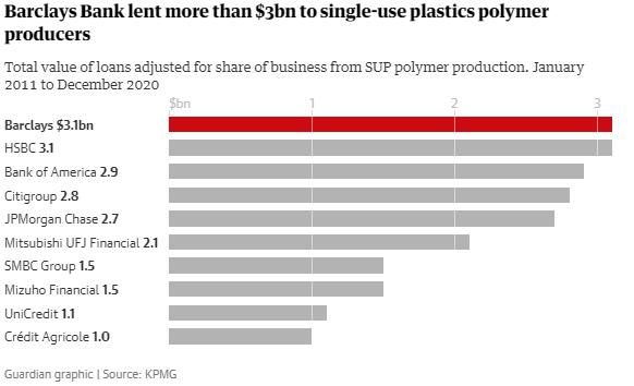 Кто приближает экологическую катастрофу: топ-20 производителей одноразового пластика