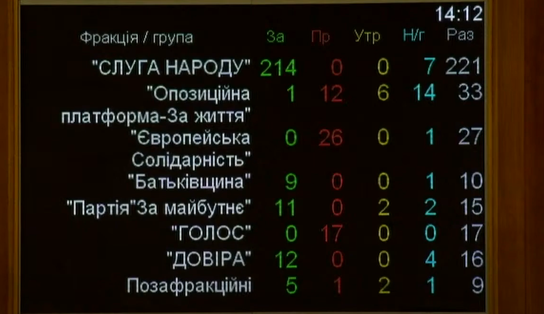 """Рада провалила создание ТСК по ЧВК Вагнера, но создала другую с Шуфричем и """"слугами"""""""