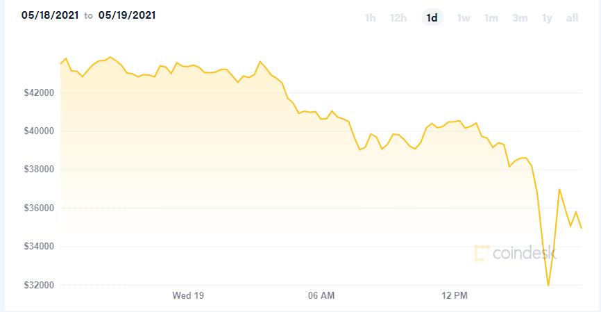 Обвал рынка криптовалют. Илон Маск пообещал не распродавать биткоины Tesla